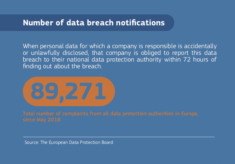 Data breaches reported under the GDPR